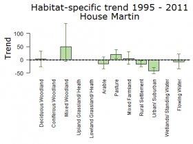 Habitatspesifikke trender